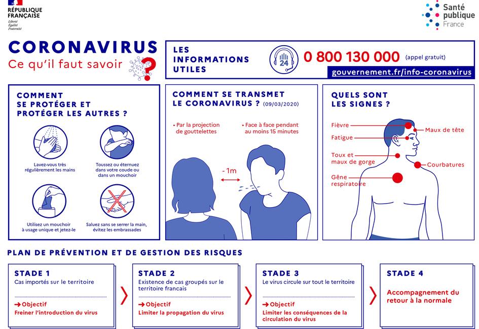 Se proteger du Coronavirus